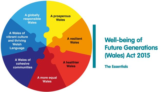 Graphic showing goals of Well-Being of Future Generations (Wales) Act