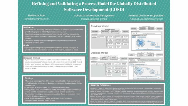 poster for Refining and Validating a Process Model for Globally Distributed Software Development