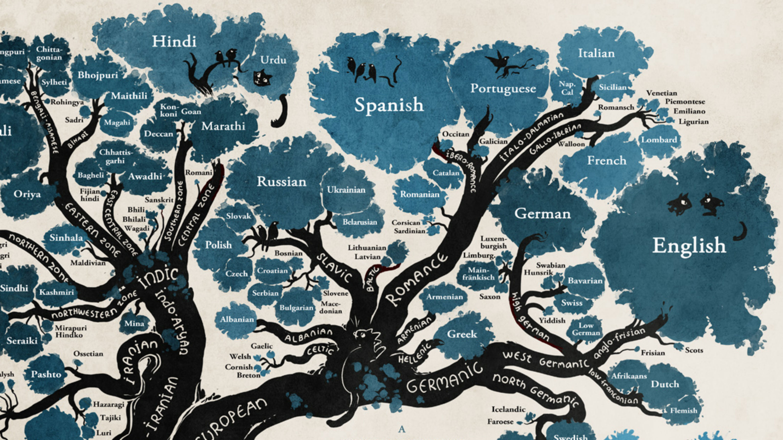 An illustrated linguistic tree of the history of languages.